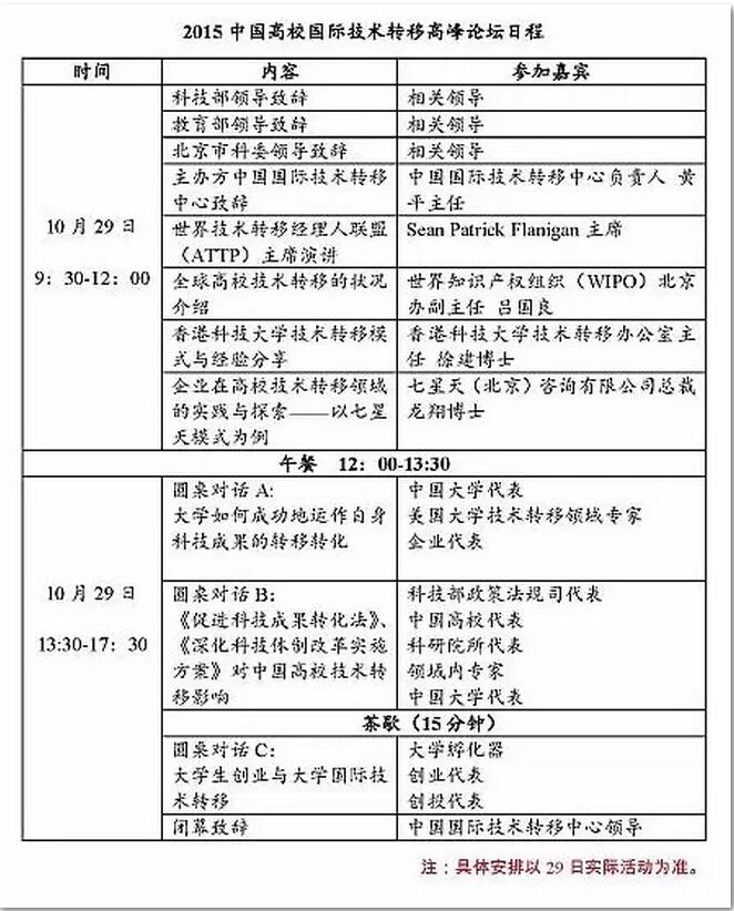 2015中国高校国际技术转移高峰论坛