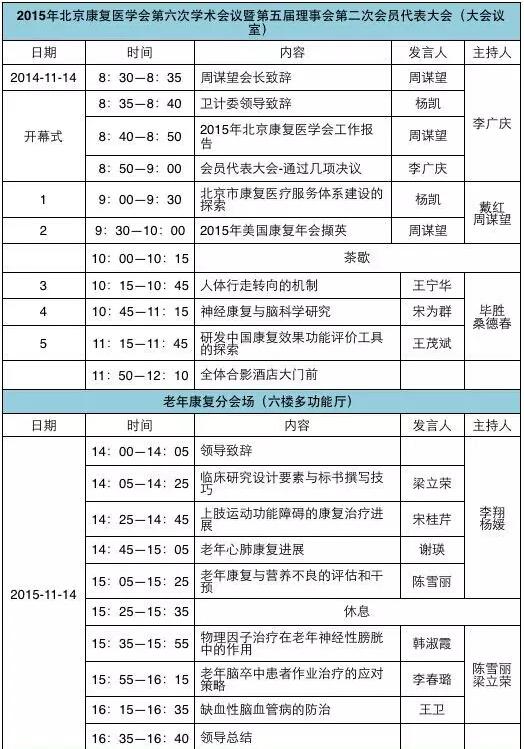 北京康复医学会第六次学术会议