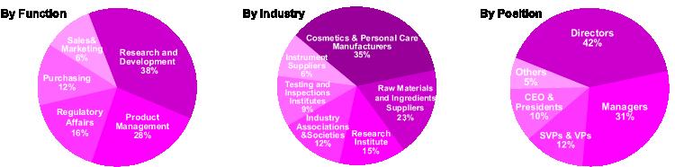 亚太化妆品与个人护理技术论坛2016