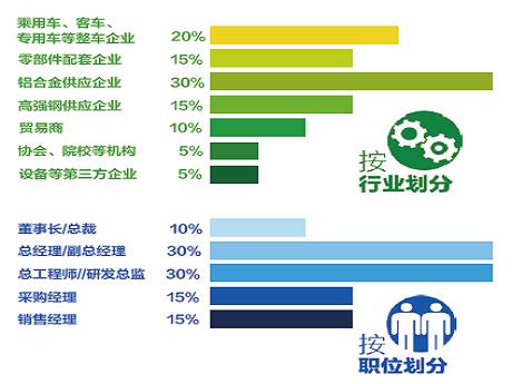 2016(第四届)汽车轻量化金属材料应用发展论坛(铝合金VS高强钢)