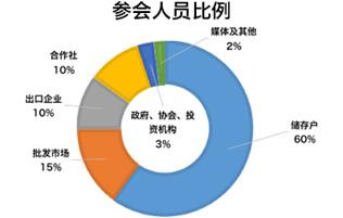 2016中国果蔬保鲜行业投资大会
