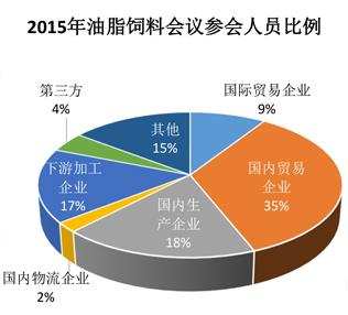 2016第四届中国油脂饲料行业峰会
