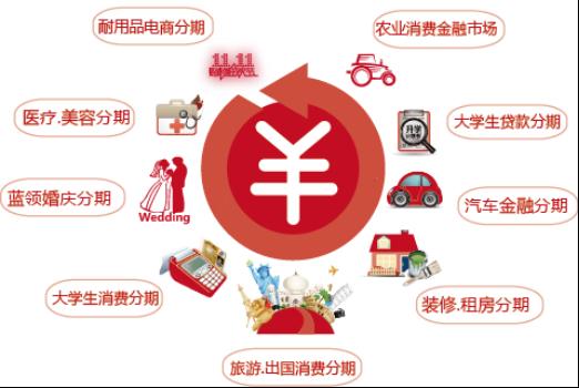 2016中国国际消费金融发展大会