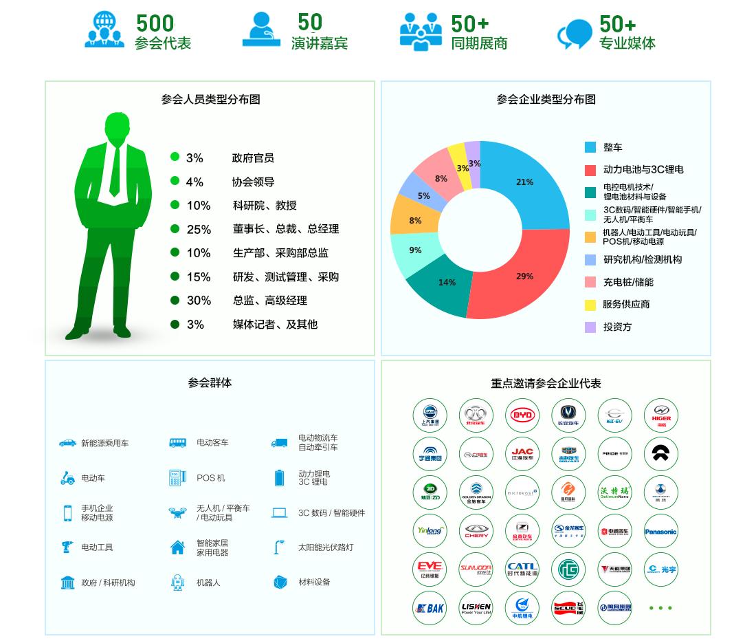2018中国(国际)锂电产业大会