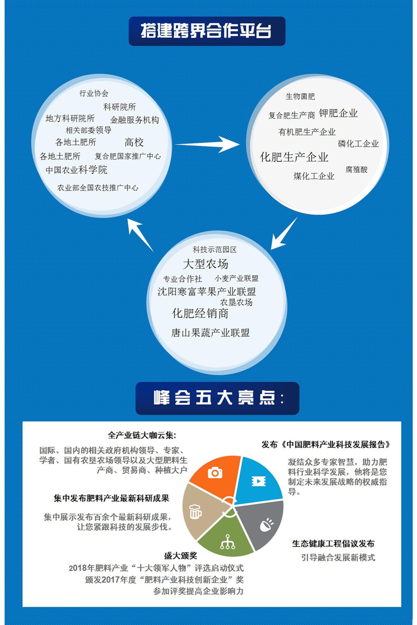 第四届中国肥料产业科技发展峰会