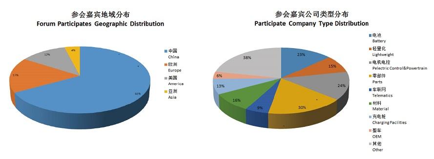 第八届中国国际新能源汽车论坛2018