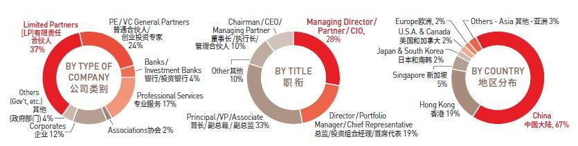 第十八届AVCJ私募股权与创业投资论坛 — 中国2019(北京)