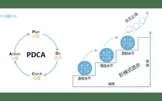 精益管理与效益倍增系统推进课程(2019年5月烟台)