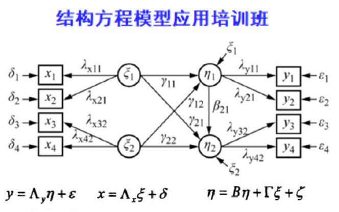 2019结构方程模型应用培训班(7月北京班)