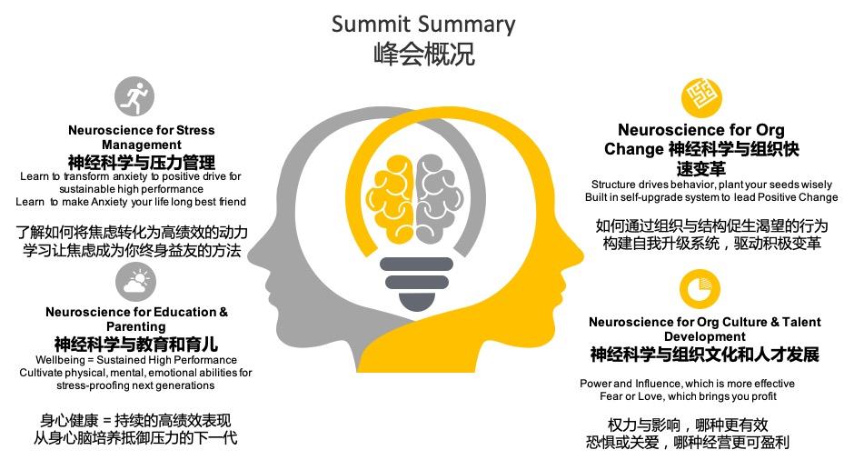 2019第三届神经科学领导力峰会(上海)