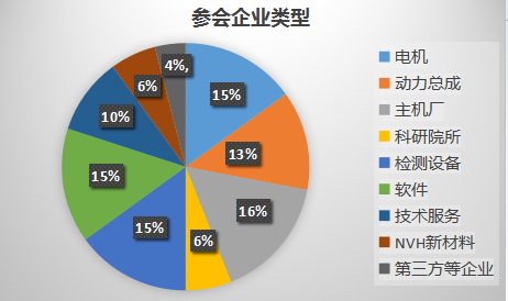 2020中日德動力總成NVH&檢測與匹配技術研討會(上海)