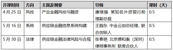 供应链金融设计与运营(业务、产品、风控、人才)