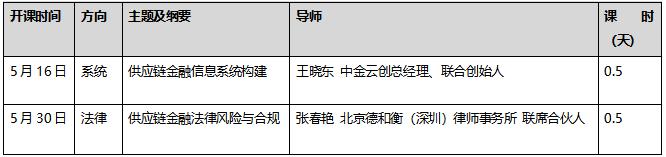 供应链金融风控与融资(风险点、银企对接、区块链)