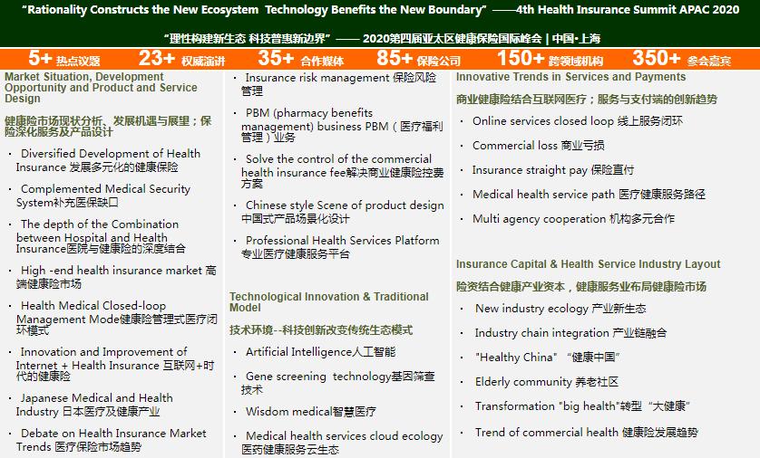 2020第四屆亞太區健康險國際峰會