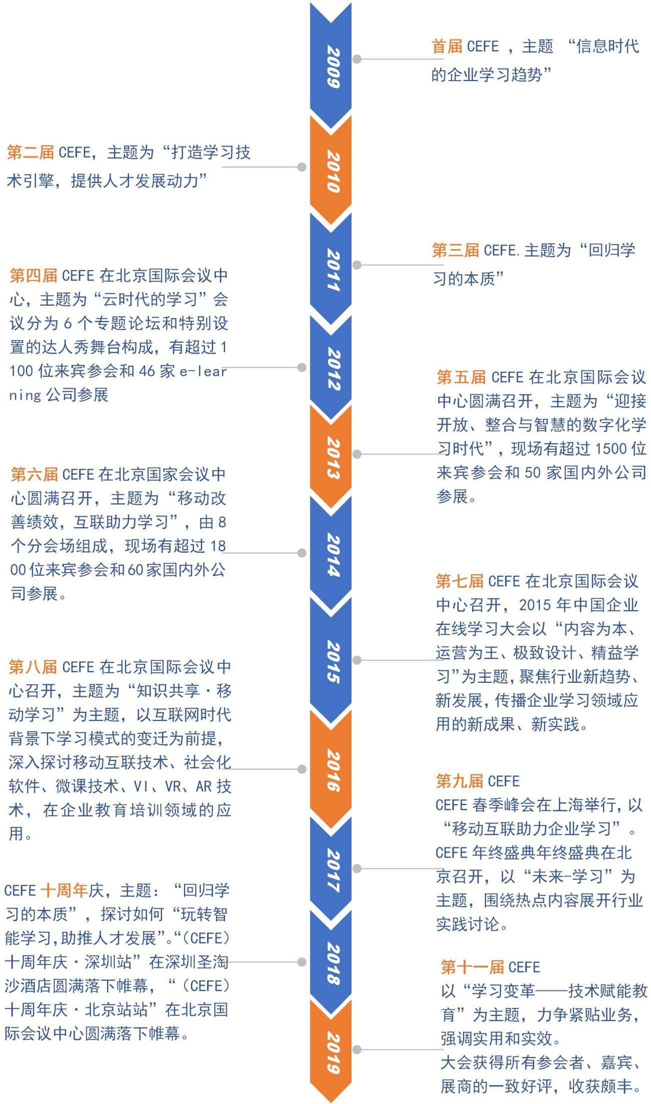 第十二届中国企业数字化学习大会 上海11月19-20日