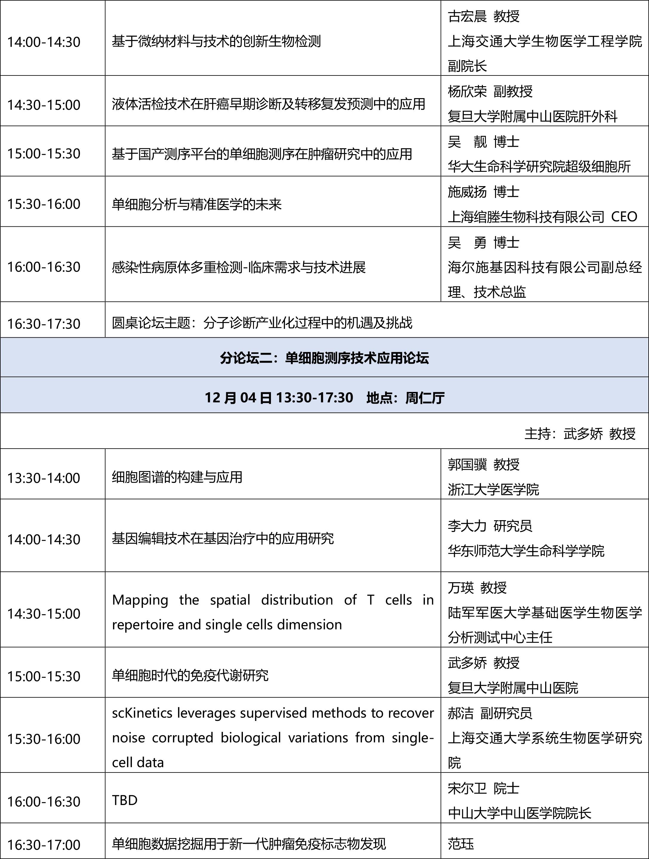2020第四届现代临床分子诊断研讨会