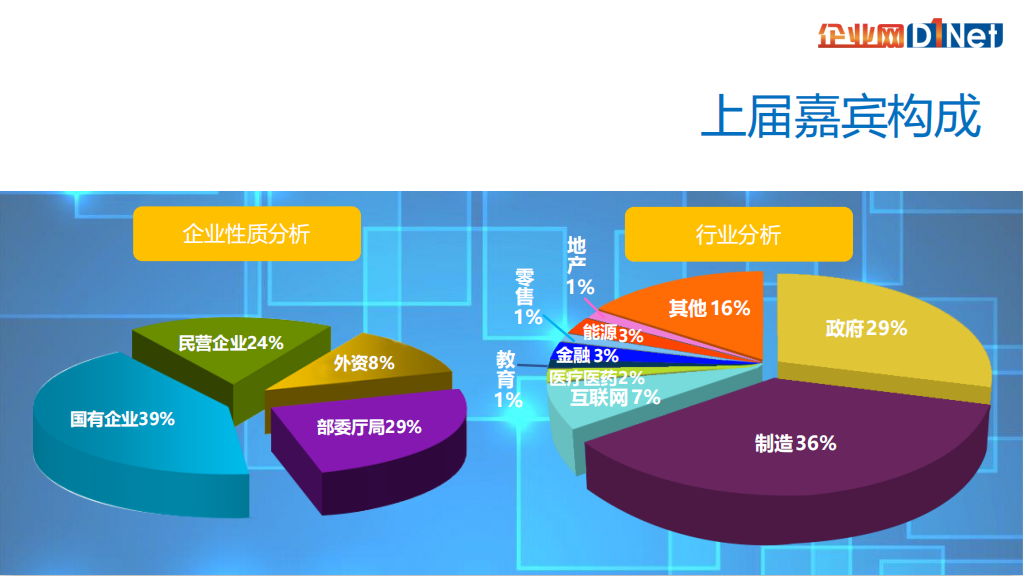 2021北京央企部委及大型企業CIO年會