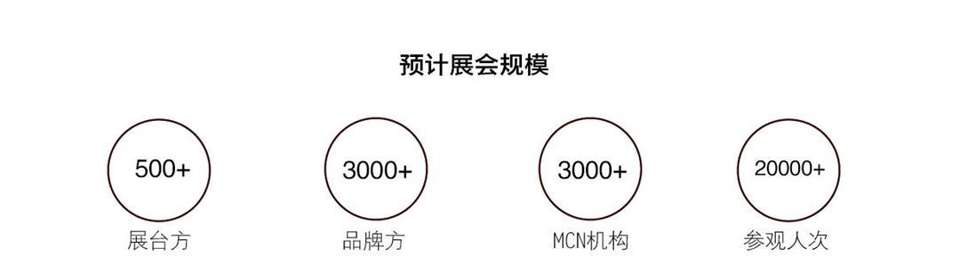 2021第三届上海国际网红品牌博览会