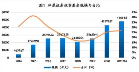 2021私募基金行业发展峰会(上海)